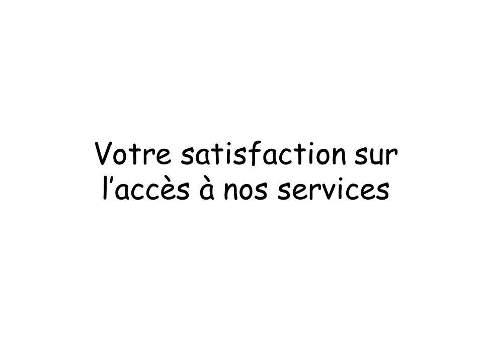 Votre satisfaction sur laccès à nos services