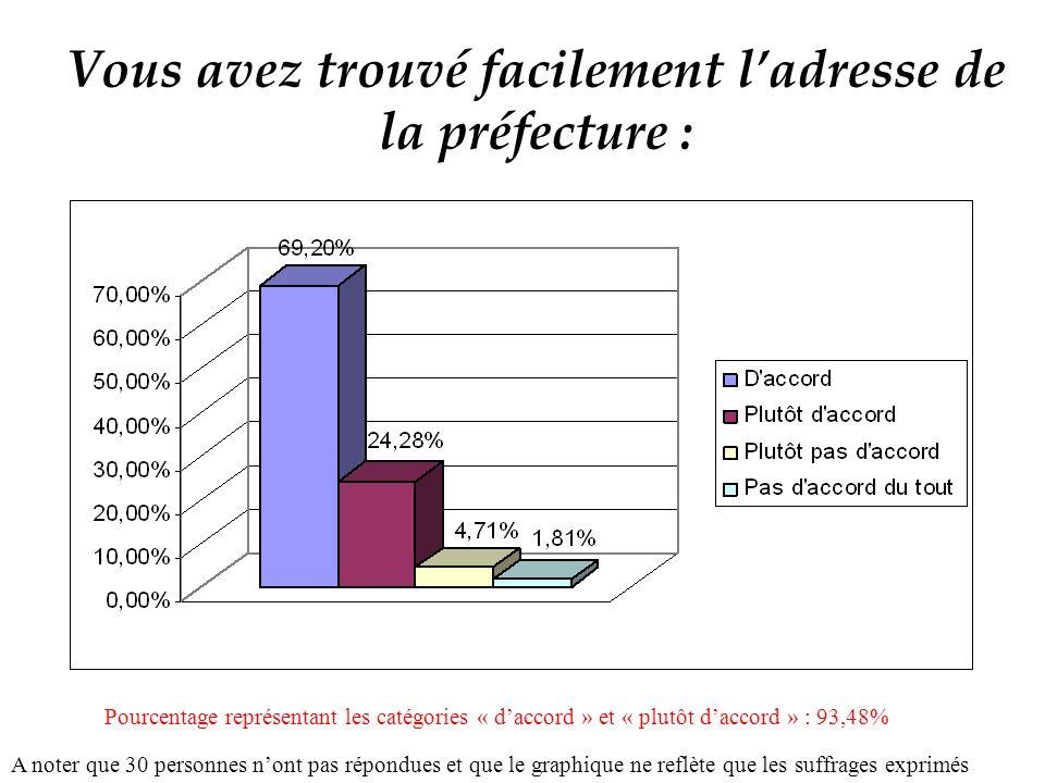 Vous avez trouvé facilement ladresse de la préfecture : A noter que 30 personnes nont pas répondues et que le graphique ne reflète que les suffrages exprimés Pourcentage représentant les catégories « daccord » et « plutôt daccord » : 93,48%