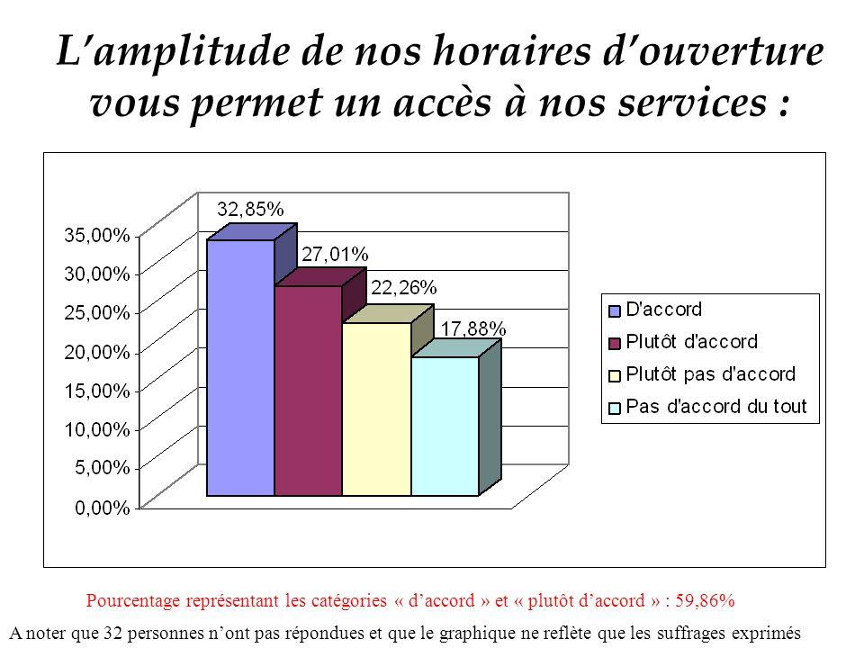 Lamplitude de nos horaires douverture vous permet un accès à nos services : A noter que 32 personnes nont pas répondues et que le graphique ne reflète que les suffrages exprimés Pourcentage représentant les catégories « daccord » et « plutôt daccord » : 59,86%