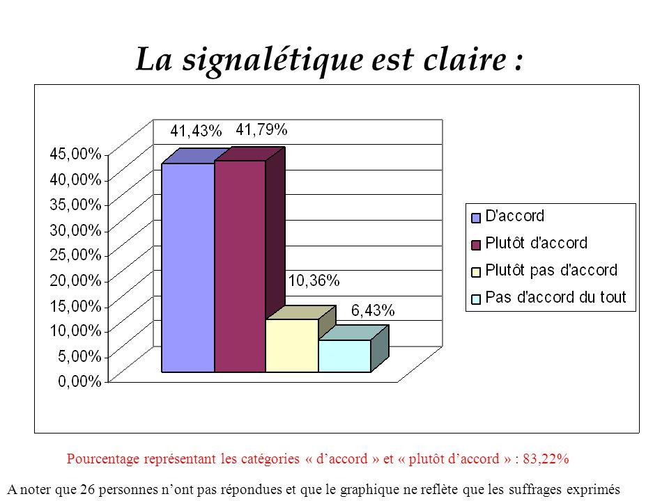 La signalétique est claire : A noter que 26 personnes nont pas répondues et que le graphique ne reflète que les suffrages exprimés Pourcentage représentant les catégories « daccord » et « plutôt daccord » : 83,22%