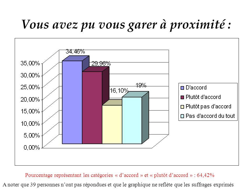Vous avez pu vous garer à proximité : A noter que 39 personnes nont pas répondues et que le graphique ne reflète que les suffrages exprimés Pourcentage représentant les catégories « daccord » et « plutôt daccord » : 64,42%