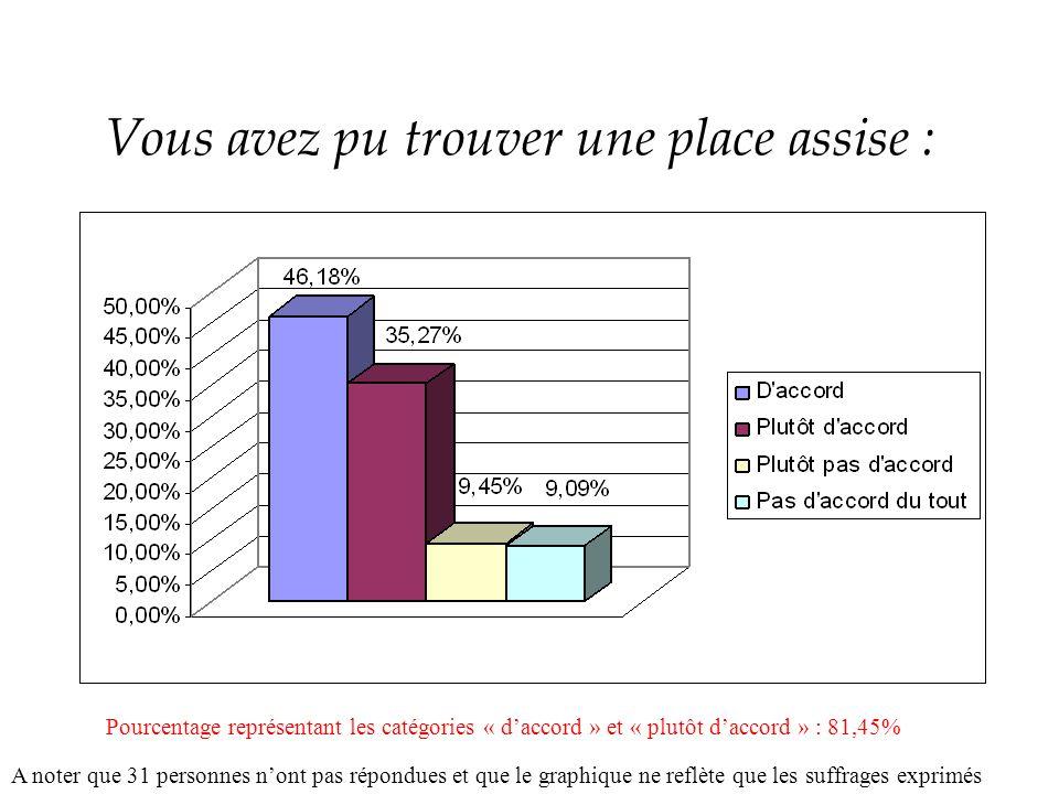 Vous avez pu trouver une place assise : A noter que 31 personnes nont pas répondues et que le graphique ne reflète que les suffrages exprimés Pourcentage représentant les catégories « daccord » et « plutôt daccord » : 81,45%