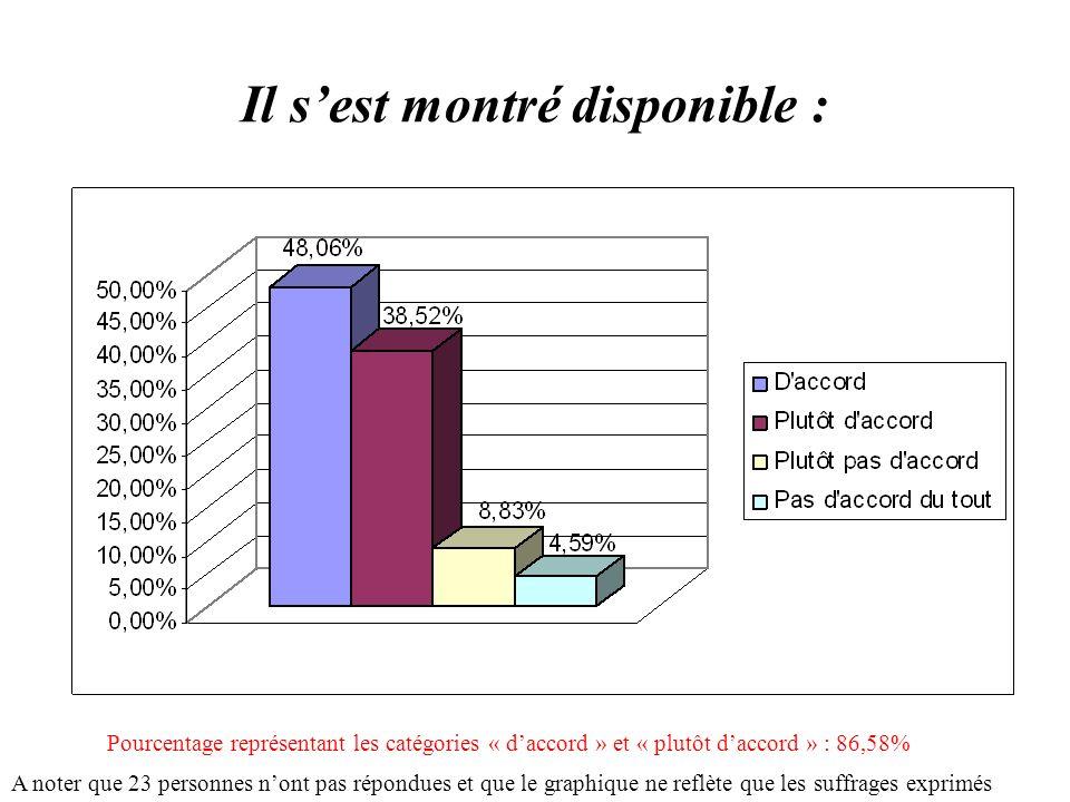 Il sest montré disponible : A noter que 23 personnes nont pas répondues et que le graphique ne reflète que les suffrages exprimés Pourcentage représentant les catégories « daccord » et « plutôt daccord » : 86,58%