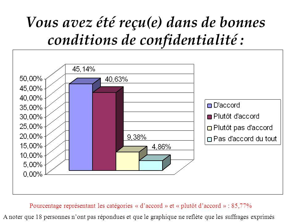 Vous avez été reçu(e) dans de bonnes conditions de confidentialité : A noter que 18 personnes nont pas répondues et que le graphique ne reflète que les suffrages exprimés Pourcentage représentant les catégories « daccord » et « plutôt daccord » : 85,77%