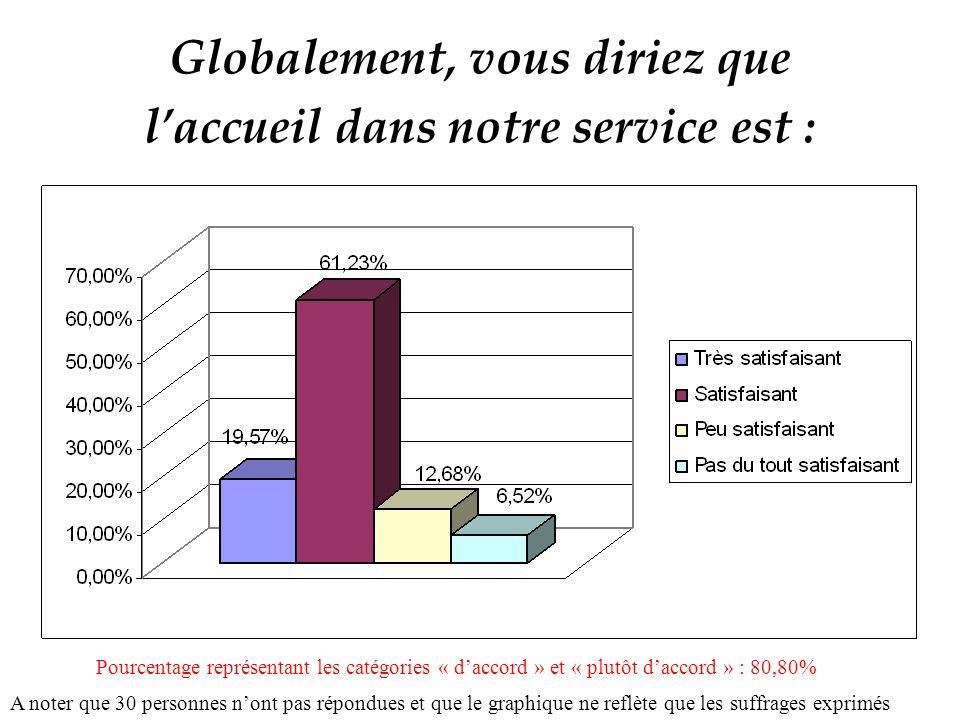Globalement, vous diriez que laccueil dans notre service est : A noter que 30 personnes nont pas répondues et que le graphique ne reflète que les suffrages exprimés Pourcentage représentant les catégories « daccord » et « plutôt daccord » : 80,80%