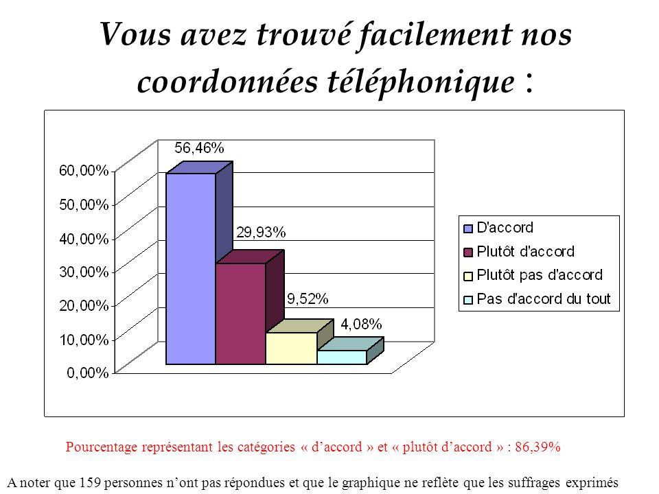Vous avez trouvé facilement nos coordonnées téléphonique : A noter que 159 personnes nont pas répondues et que le graphique ne reflète que les suffrages exprimés Pourcentage représentant les catégories « daccord » et « plutôt daccord » : 86,39%