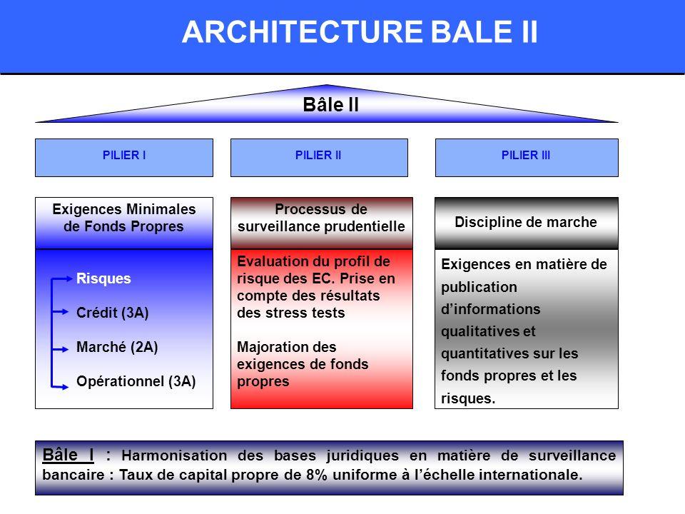 ARCHITECTURE BALE II Bâle II PILIER IPILIER IIIPILIER II Exigences Minimales de Fonds Propres Processus de surveillance prudentielle Discipline de marche Risques Crédit (3A) Marché (2A) Opérationnel (3A) Evaluation du profil de risque des EC.