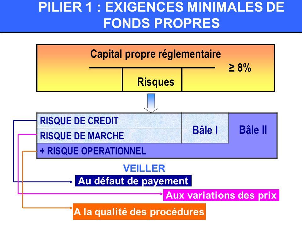 PILIER 1 : EXIGENCES MINIMALES DE FONDS PROPRES Capital propre réglementaire 8% Risques RISQUE DE CREDIT Bâle IBâle II RISQUE DE MARCHE + RISQUE OPERA