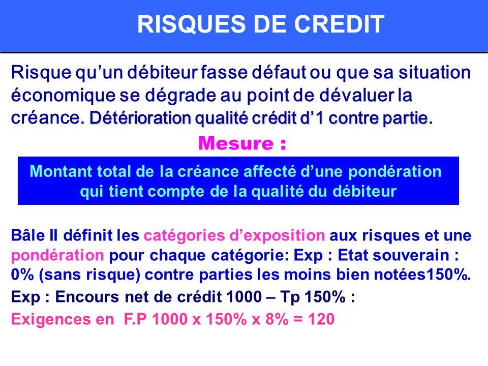Détérioration qualité crédit d1 contre partie Risque quun débiteur fasse défaut ou que sa situation économique se dégrade au point de dévaluer la créance.