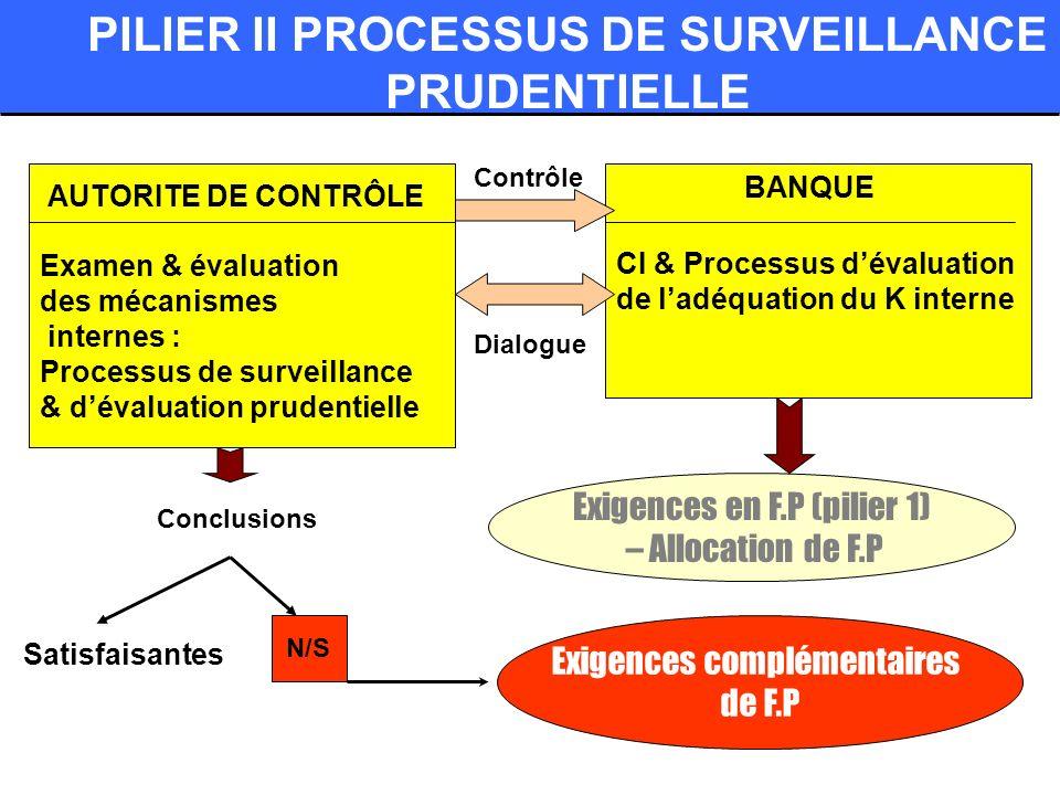 PILIER II PROCESSUS DE SURVEILLANCE PRUDENTIELLE Examen & évaluation des mécanismes internes : Processus de surveillance & dévaluation prudentielle CI & Processus dévaluation de ladéquation du K interne BANQUE AUTORITE DE CONTRÔLE Satisfaisantes N/S Contrôle Dialogue Conclusions Exigences en F.P (pilier 1) – Allocation de F.P Exigences complémentaires de F.P