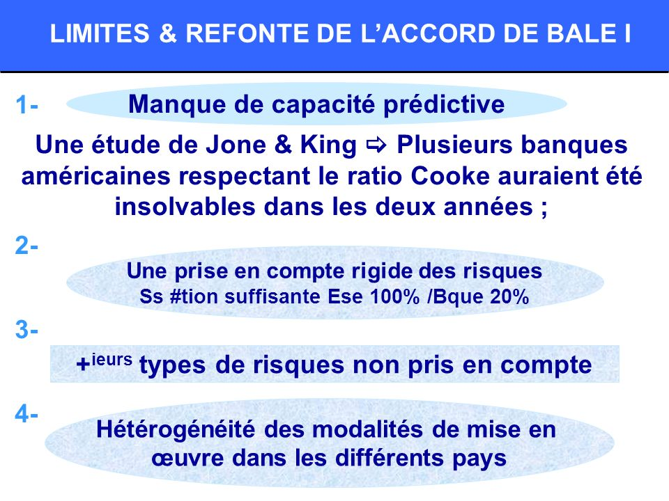 1- Une étude de Jone & King Plusieurs banques américaines respectant le ratio Cooke auraient été insolvables dans les deux années ; 2- 3- 4- LIMITES &
