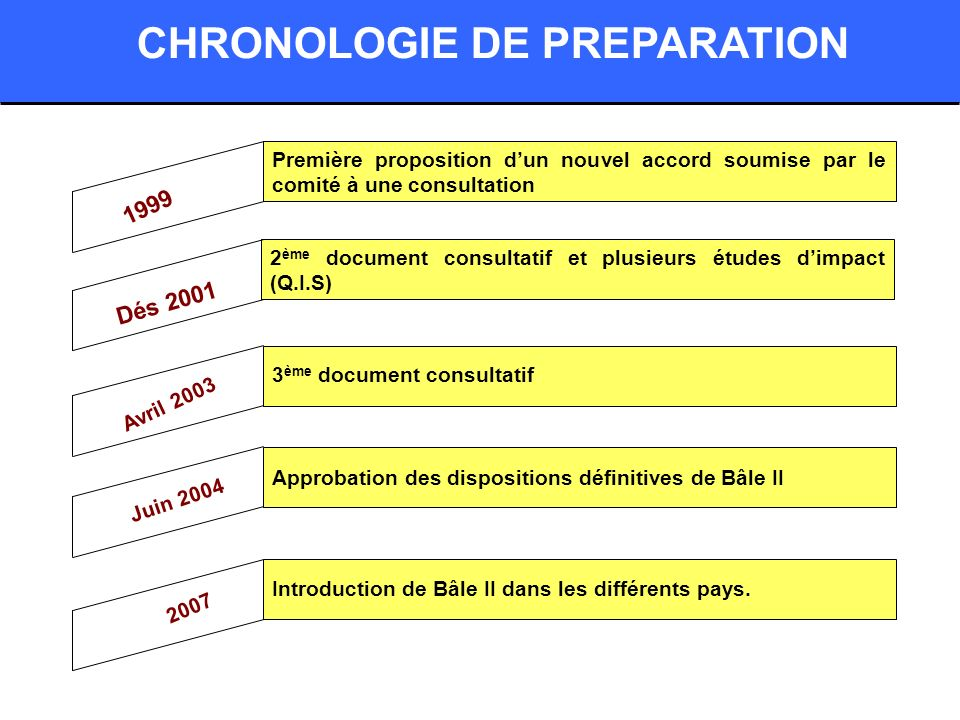 CHRONOLOGIE DE PREPARATION Première proposition dun nouvel accord soumise par le comité à une consultation 2 ème document consultatif et plusieurs étu