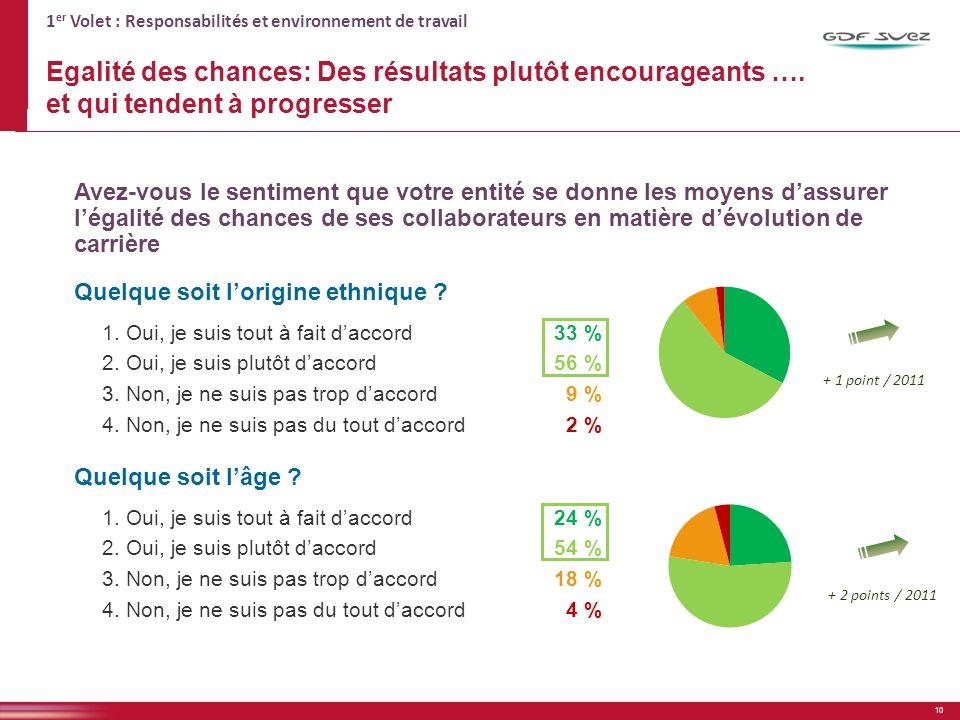 1 er Volet : Responsabilités et environnement de travail Egalité des chances: Des résultats plutôt encourageants ….