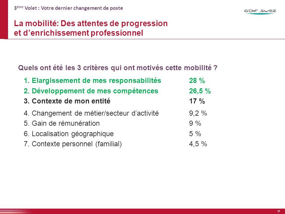 3 ème Volet : Votre dernier changement de poste La mobilité: Des attentes de progression et denrichissement professionnel Quels ont été les 3 critères qui ont motivés cette mobilité .