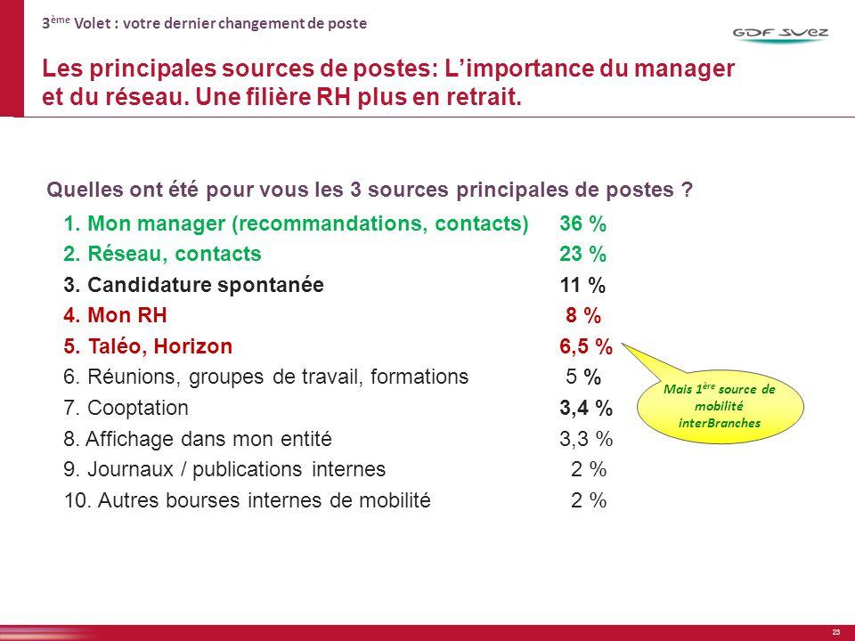 3 ème Volet : votre dernier changement de poste Les principales sources de postes: Limportance du manager et du réseau.