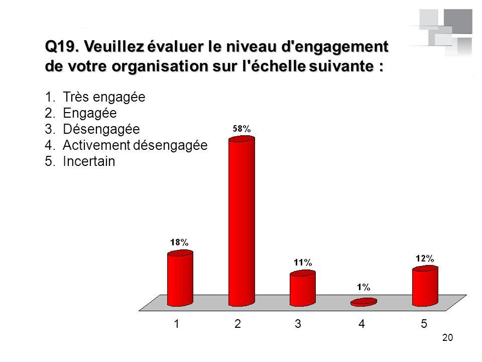 Q19. Veuillez évaluer le niveau d'engagement de votre organisation sur l'échelle suivante : 1.Très engagée 2.Engagée 3.Désengagée 4.Activement désenga