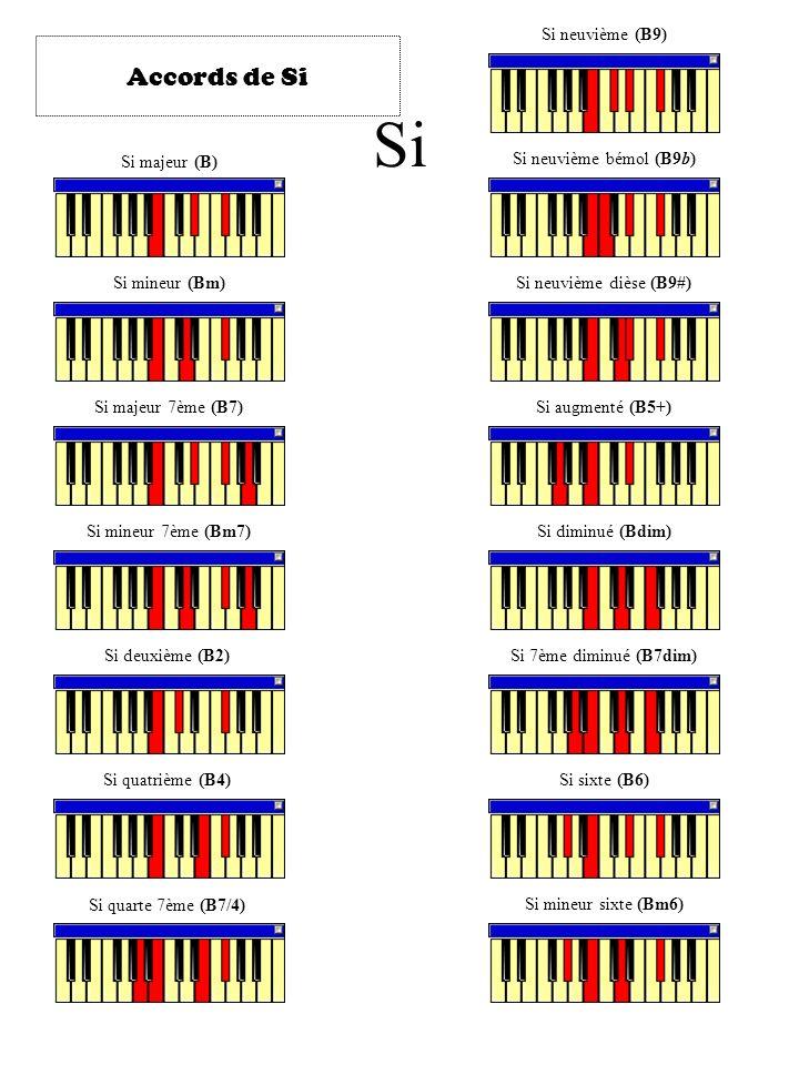 Si majeur (B) Si mineur (Bm) Si majeur 7ème (B7) Si mineur 7ème (Bm7) Si deuxième (B2) Si quatrième (B4) Si quarte 7ème (B7/4) Si neuvième (B9) Si neu