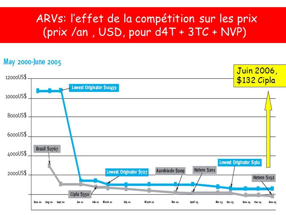 ARVs: leffet de la compétition sur les prix (prix /an, USD, pour d4T + 3TC + NVP) Juin 2006, $132 Cipla