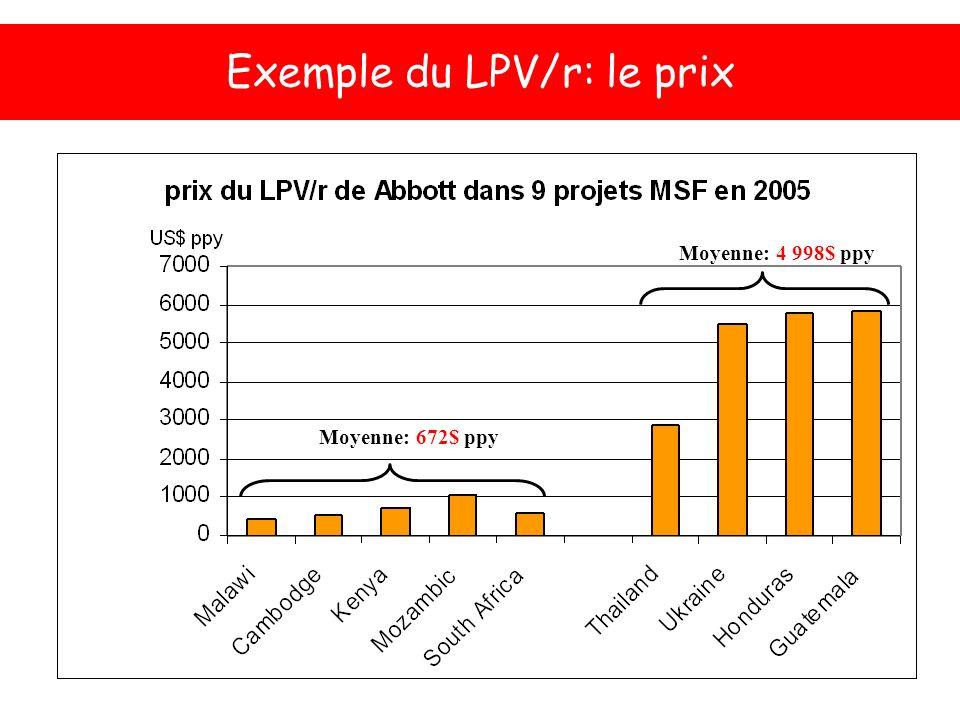 Exemple du LPV/r: le prix Moyenne: 672$ ppy Moyenne: 4 998$ ppy