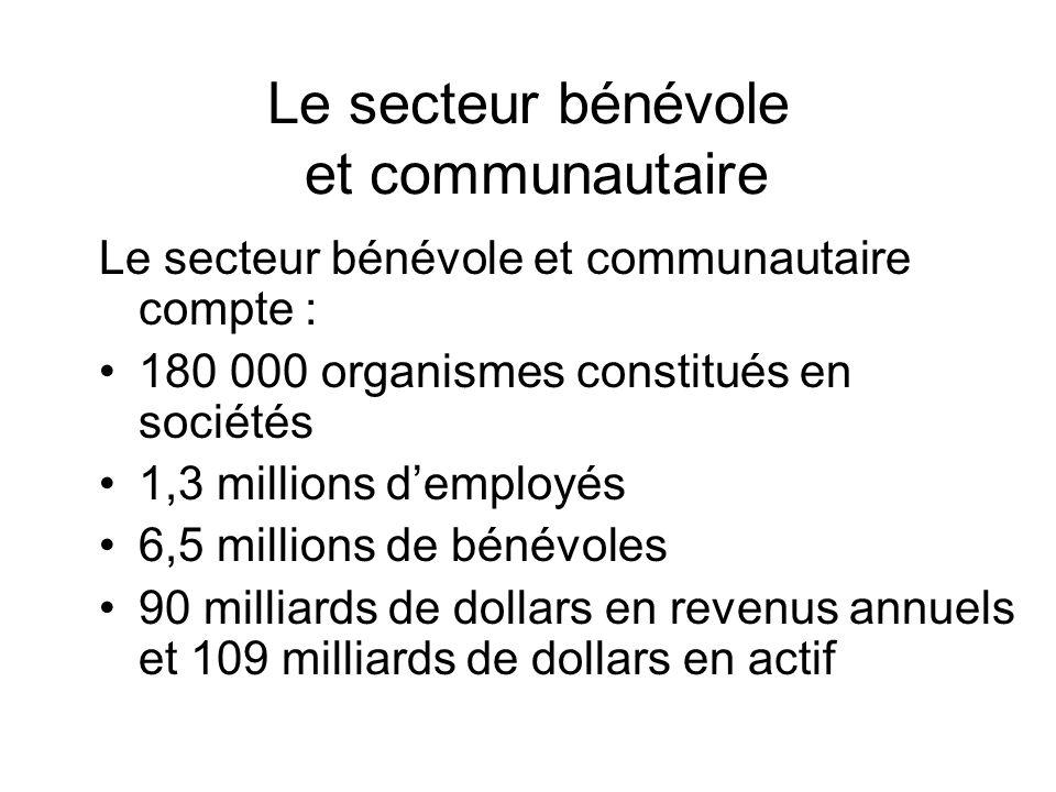 Le secteur bénévole et communautaire Le secteur bénévole et communautaire compte : 180 000 organismes constitués en sociétés 1,3 millions demployés 6,