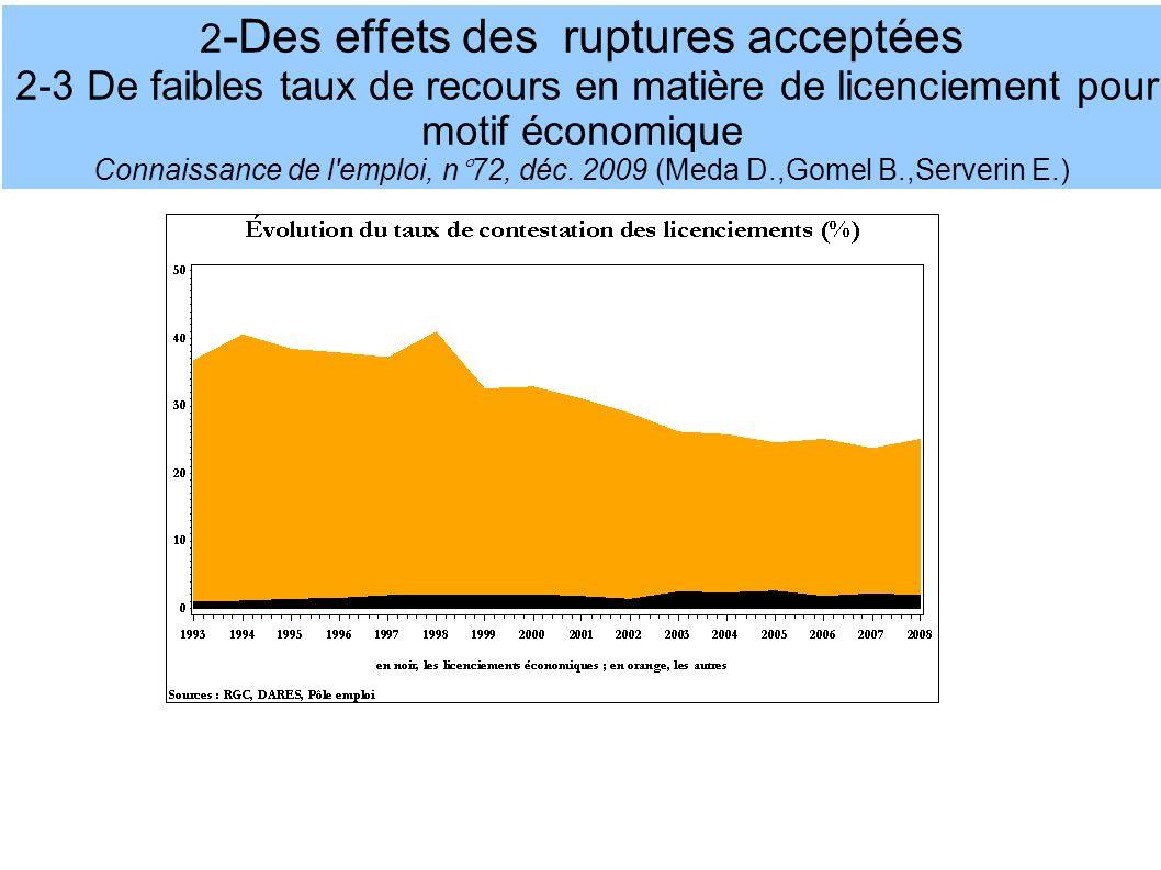 2 -Des effets des ruptures acceptées 2-3 De faibles taux de recours en matière de licenciement pour motif économique Connaissance de l emploi, n°72, déc.
