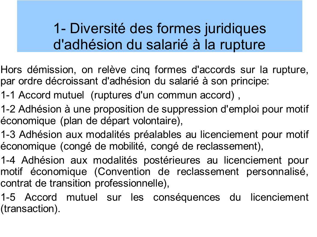 1- Diversité des formes juridiques d adhésion du salarié à la rupture Hors démission, on relève cinq formes d accords sur la rupture, par ordre décroissant d adhésion du salarié à son principe: 1-1 Accord mutuel (ruptures d un commun accord), 1-2 Adhésion à une proposition de suppression d emploi pour motif économique (plan de départ volontaire), 1-3 Adhésion aux modalités préalables au licenciement pour motif économique (congé de mobilité, congé de reclassement), 1-4 Adhésion aux modalités postérieures au licenciement pour motif économique (Convention de reclassement personnalisé, contrat de transition professionnelle), 1-5 Accord mutuel sur les conséquences du licenciement (transaction).