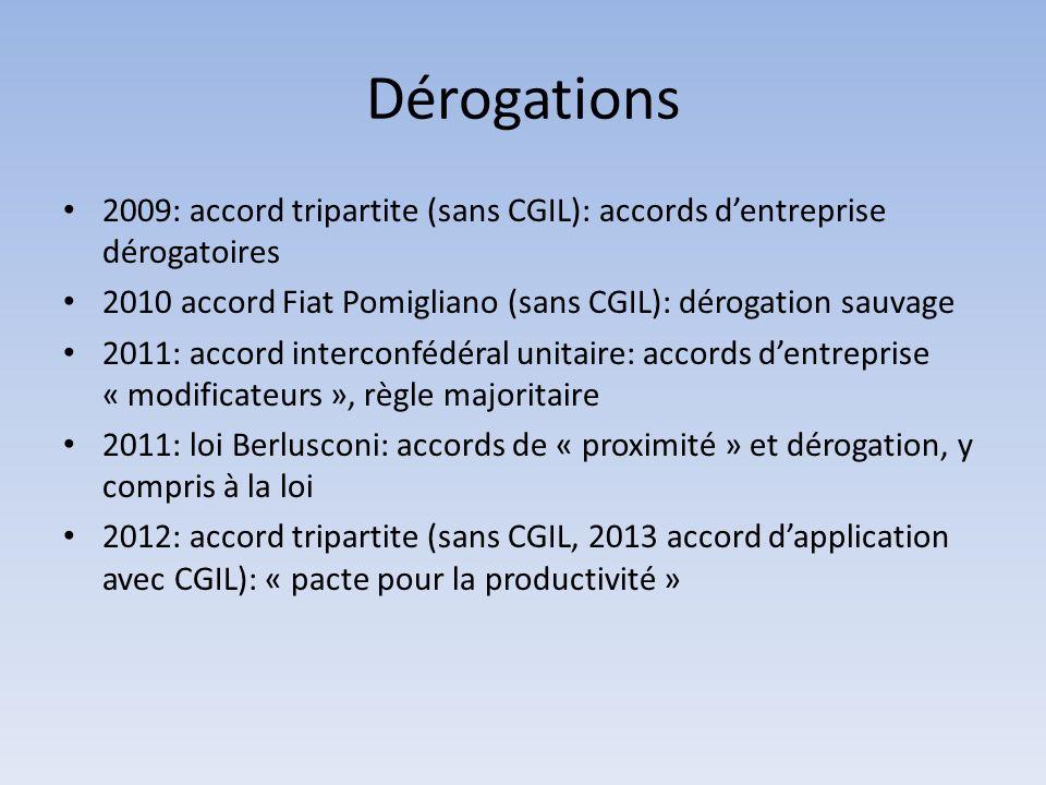 Dérogations 2009: accord tripartite (sans CGIL): accords dentreprise dérogatoires 2010 accord Fiat Pomigliano (sans CGIL): dérogation sauvage 2011: ac
