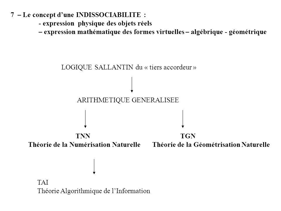 7 – Le concept dune INDISSOCIABILITE : - expression physique des objets réels – expression mathématique des formes virtuelles – algébrique - géométrique ARITHMETIQUE GENERALISEE LOGIQUE SALLANTIN du « tiers accordeur » TNN Théorie de la Numérisation Naturelle TAI Théorie Algorithmique de lInformation TGN Théorie de la Géométrisation Naturelle