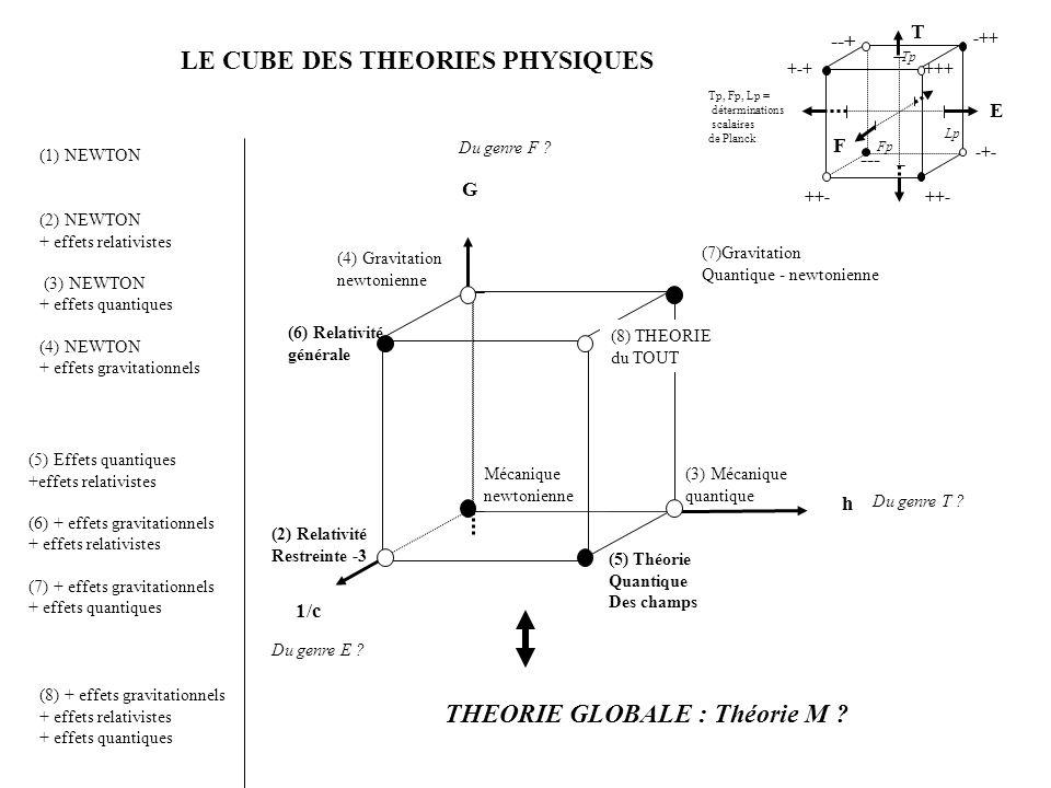 LE CUBE DES THEORIES PHYSIQUES T E F ++- -+- -++ +++ --+ +-+ ++- --- Lp Fp Tp Tp, Fp, Lp = déterminations scalaires de Planck THEORIE GLOBALE : Théorie M .