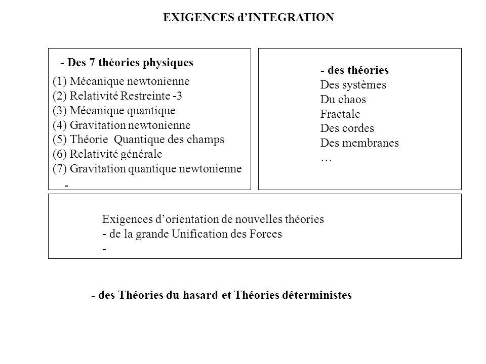- Des 7 théories physiques (1) Mécanique newtonienne (2) Relativité Restreinte -3 (3) Mécanique quantique (4) Gravitation newtonienne (5) Théorie Quantique des champs (6) Relativité générale (7) Gravitation quantique newtonienne EXIGENCES dINTEGRATION Exigences dorientation de nouvelles théories - de la grande Unification des Forces - - des théories Des systèmes Du chaos Fractale Des cordes Des membranes … - - des Théories du hasard et Théories déterministes