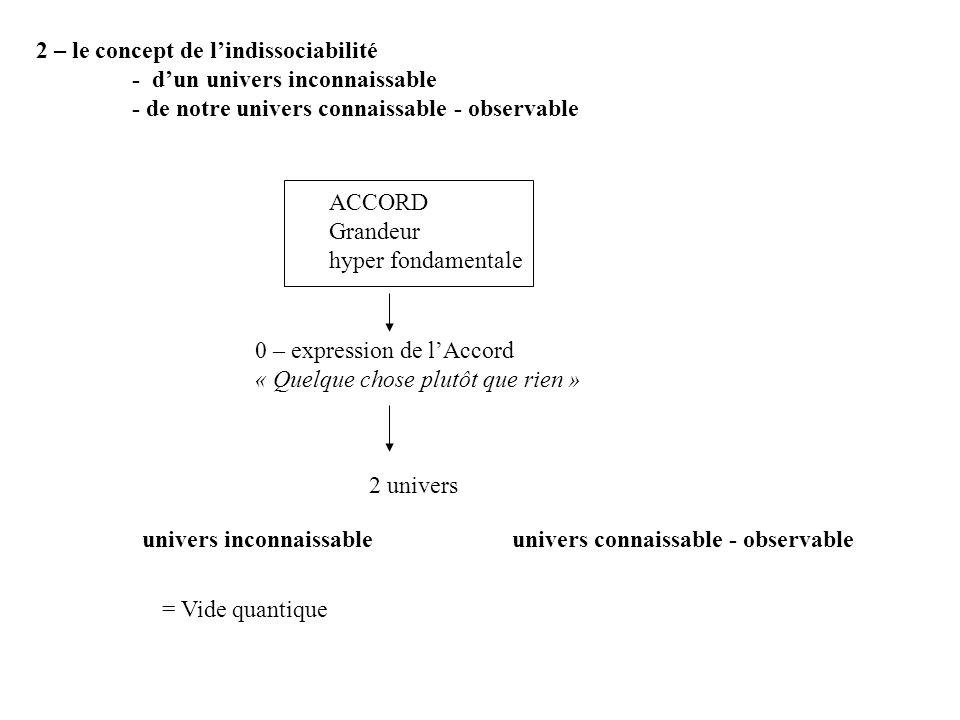 2 – le concept de lindissociabilité - dun univers inconnaissable - de notre univers connaissable - observable ACCORD Grandeur hyper fondamentale 2 univers 0 – expression de lAccord « Quelque chose plutôt que rien » univers inconnaissableunivers connaissable - observable = Vide quantique