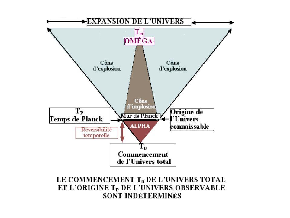 croissance constatée + sélection naturelle Idée dune PROGRAMMATION Un GENOME de lUnivers .