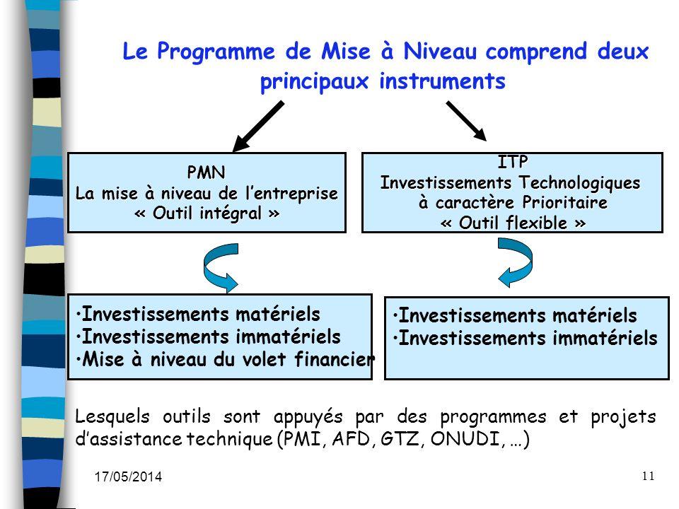 17/05/2014 11 Le Programme de Mise à Niveau comprend deux principaux instruments PMN La mise à niveau de lentreprise « Outil intégral » ITP Investisse