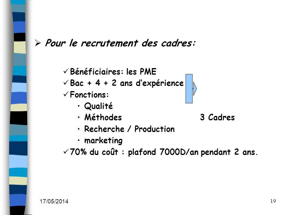 17/05/2014 19 Pour le recrutement des cadres: Bénéficiaires: les PME Bac + 4 + 2 ans dexpérience Fonctions: Qualité Méthodes 3 Cadres Recherche / Prod