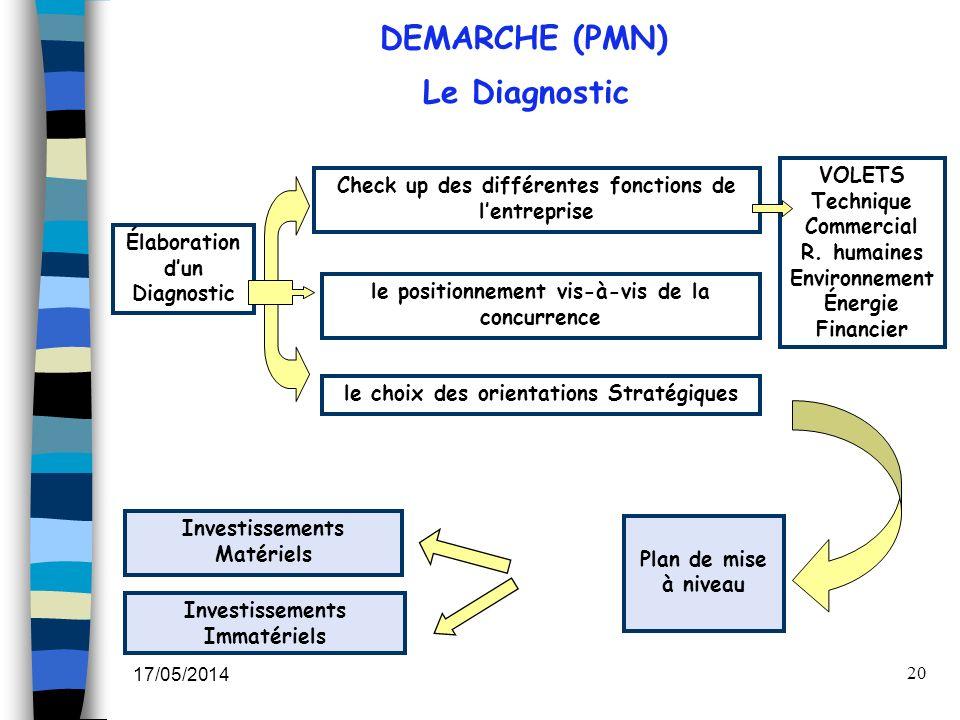 17/05/2014 20 Investissements Matériels Investissements Immatériels le positionnement vis-à-vis de la concurrence Élaboration dun Diagnostic Plan de m