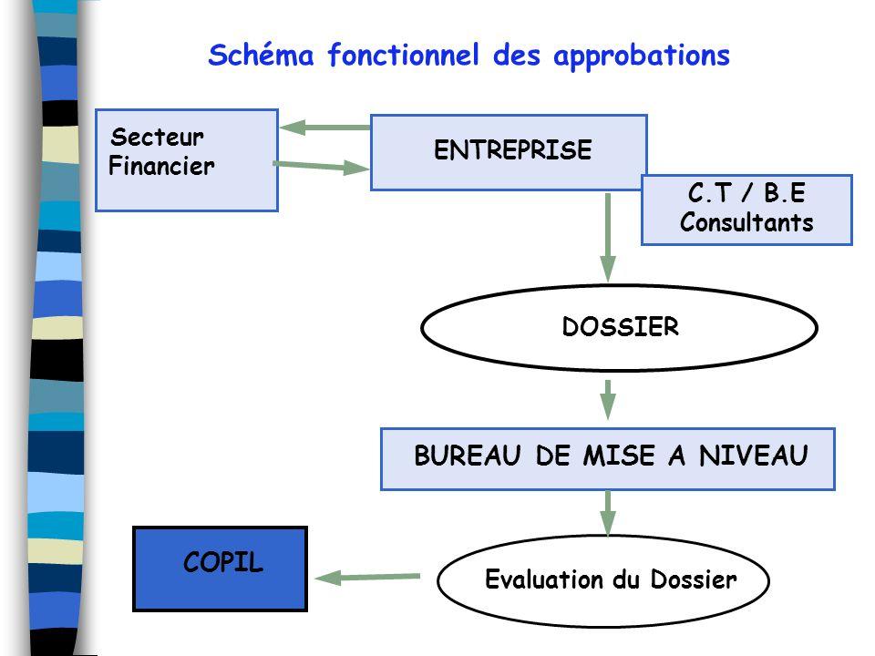 Schéma fonctionnel des approbations Evaluation du Dossier COPIL BUREAU DE MISE A NIVEAU DOSSIER Secteur Financier ENTREPRISE C.T / B.E Consultants