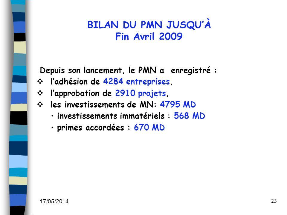 17/05/2014 23 BILAN DU PMN JUSQUÀ Fin Avril 2009 Depuis son lancement, le PMN a enregistré : ladhésion de 4284 entreprises, lapprobation de 2910 proje