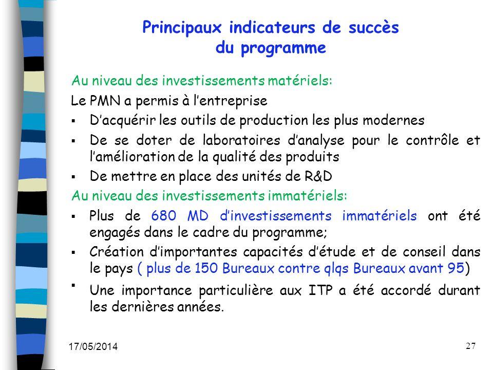 17/05/2014 27 Principaux indicateurs de succès du programme Au niveau des investissements matériels: Le PMN a permis à lentreprise Dacquérir les outil