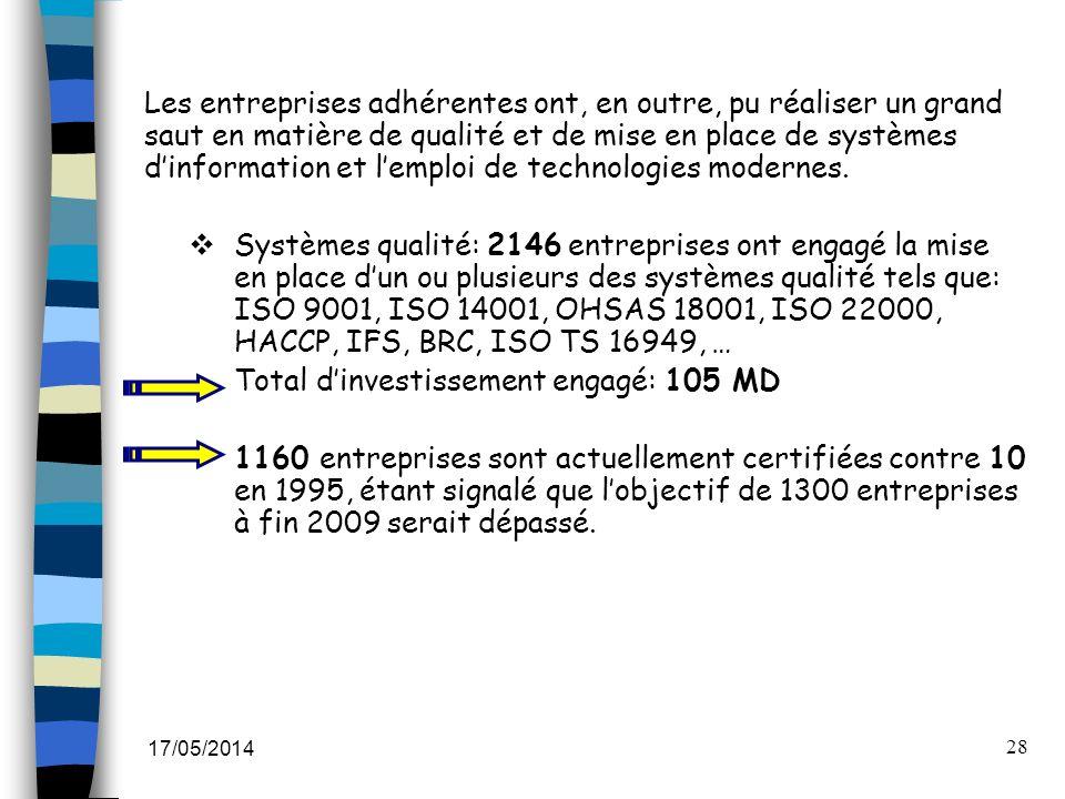 17/05/2014 28 Les entreprises adhérentes ont, en outre, pu réaliser un grand saut en matière de qualité et de mise en place de systèmes dinformation e