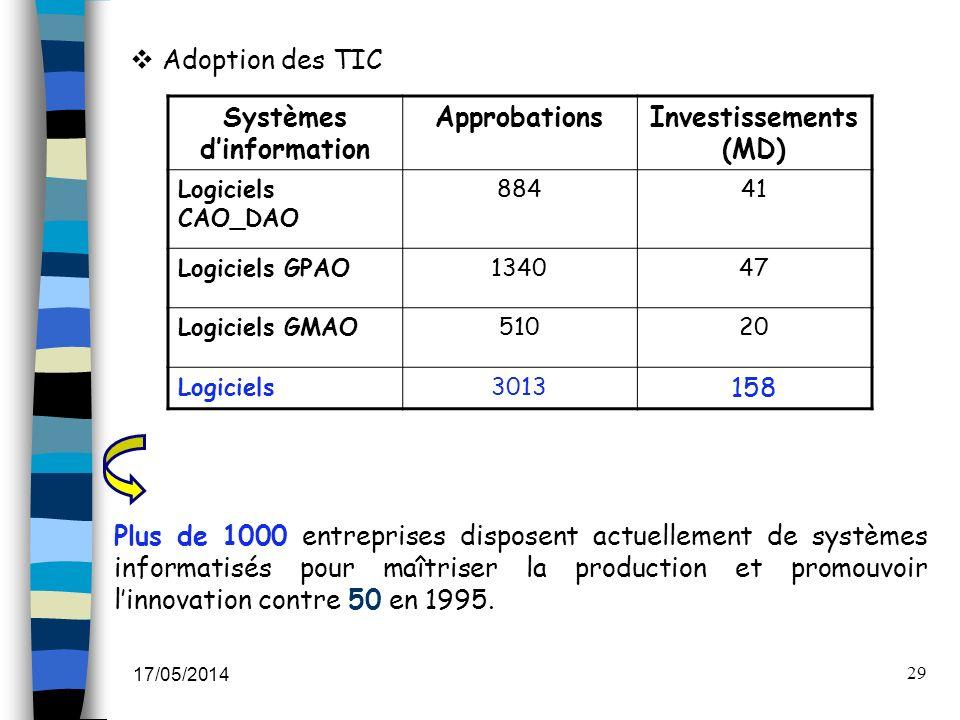 17/05/2014 29 Adoption des TIC Systèmes dinformation ApprobationsInvestissements (MD) Logiciels CAO_DAO 88441 Logiciels GPAO134047 Logiciels GMAO51020