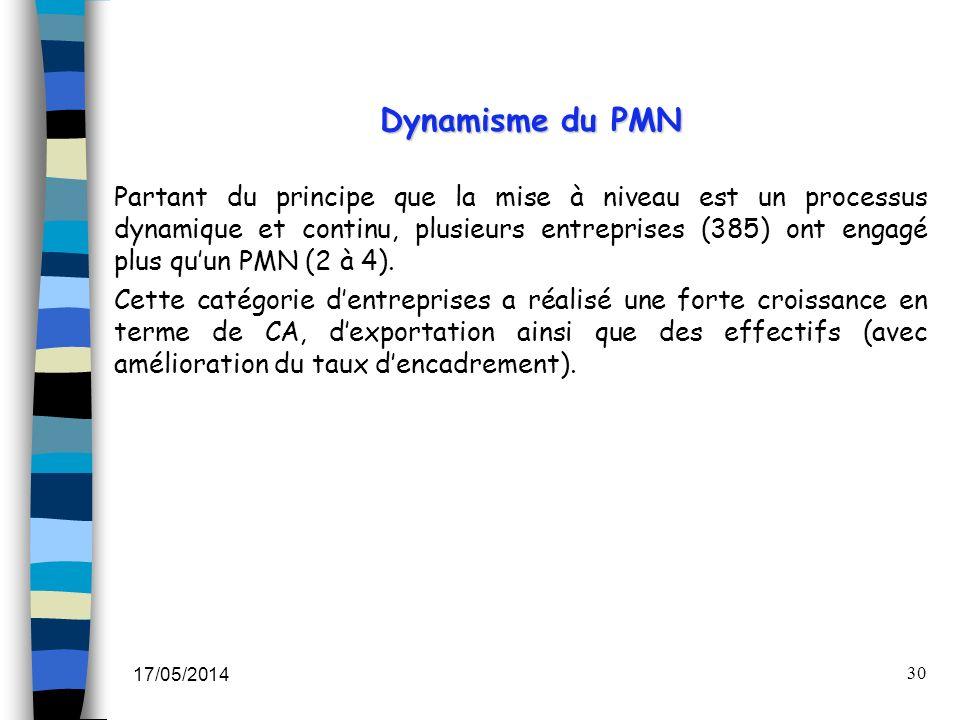 17/05/2014 30 Partant du principe que la mise à niveau est un processus dynamique et continu, plusieurs entreprises (385) ont engagé plus quun PMN (2