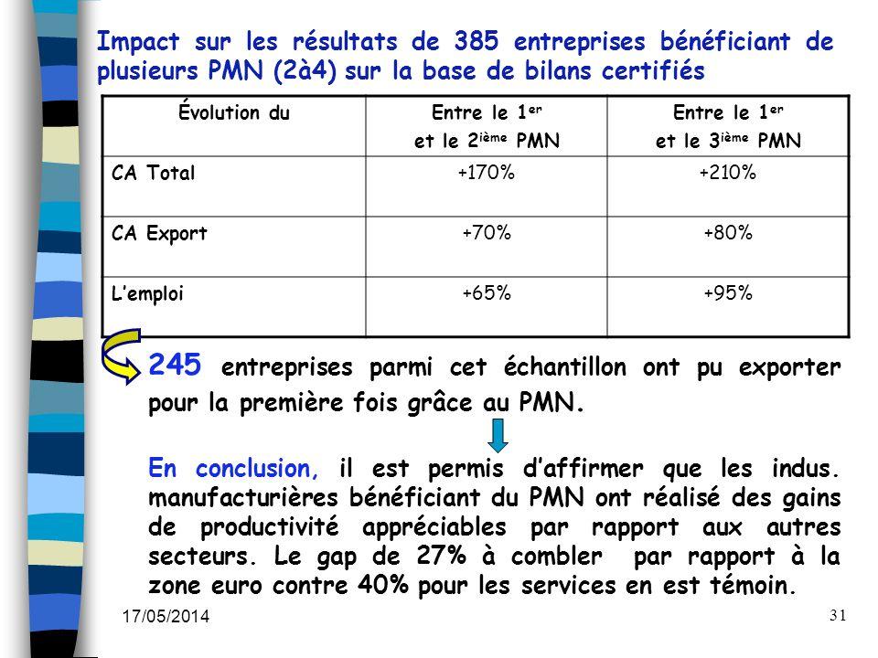 17/05/2014 31 Évolution duEntre le 1 er et le 2 ième PMN Entre le 1 er et le 3 ième PMN CA Total+170%+210% CA Export+70%+80% Lemploi+65%+95% Impact su