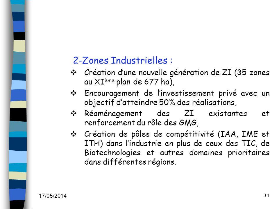 17/05/2014 34 2-Zones Industrielles : Création dune nouvelle génération de ZI (35 zones au XI ème plan de 677 ha), Encouragement de linvestissement pr