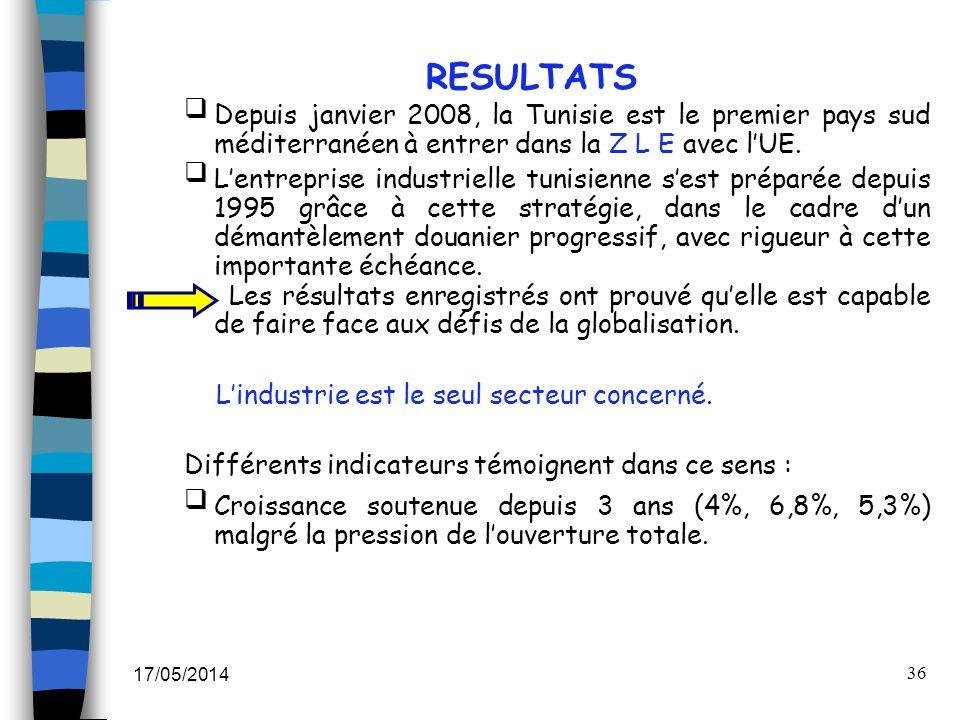 17/05/2014 36 RESULTATS Depuis janvier 2008, la Tunisie est le premier pays sud méditerranéen à entrer dans la Z L E avec lUE. Lentreprise industriell