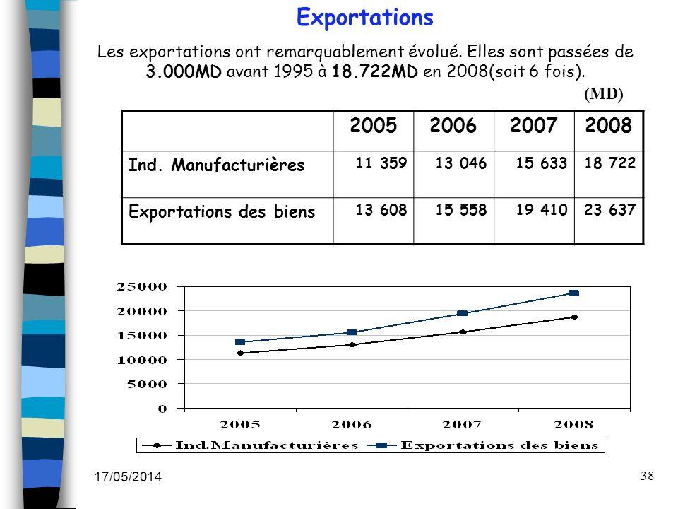 17/05/2014 38 Exportations Les exportations ont remarquablement évolué. Elles sont passées de 3.000MD avant 1995 à 18.722MD en 2008(soit 6 fois). 2005