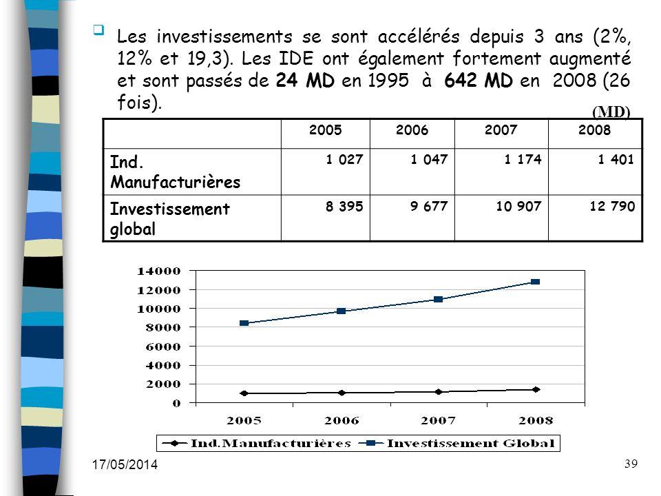 17/05/2014 39 Les investissements se sont accélérés depuis 3 ans (2%, 12% et 19,3). Les IDE ont également fortement augmenté et sont passés de 24 MD e
