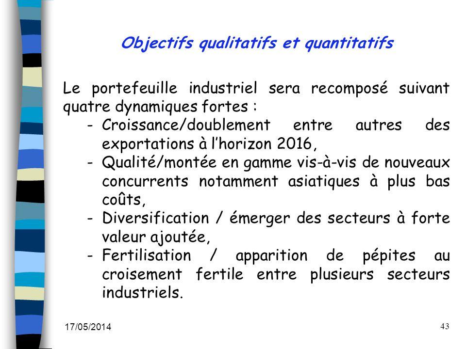 17/05/2014 43 Objectifs qualitatifs et quantitatifs Le portefeuille industriel sera recomposé suivant quatre dynamiques fortes : -Croissance/doublemen