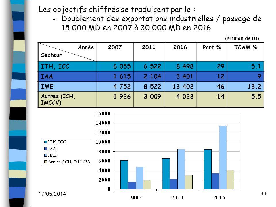 17/05/2014 44 Les objectifs chiffrés se traduisent par le : -Doublement des exportations industrielles / passage de 15.000 MD en 2007 à 30.000 MD en 2