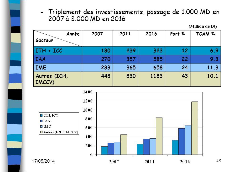 17/05/2014 45 -Triplement des investissements, passage de 1.000 MD en 2007 à 3.000 MD en 2016 Année Secteur 200720112016Part %TCAM % ITH + ICC18023932