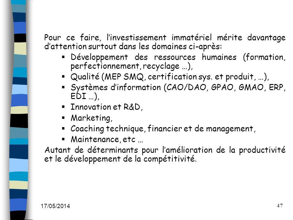 17/05/2014 47 Pour ce faire, linvestissement immatériel mérite davantage dattention surtout dans les domaines ci-après: Développement des ressources h